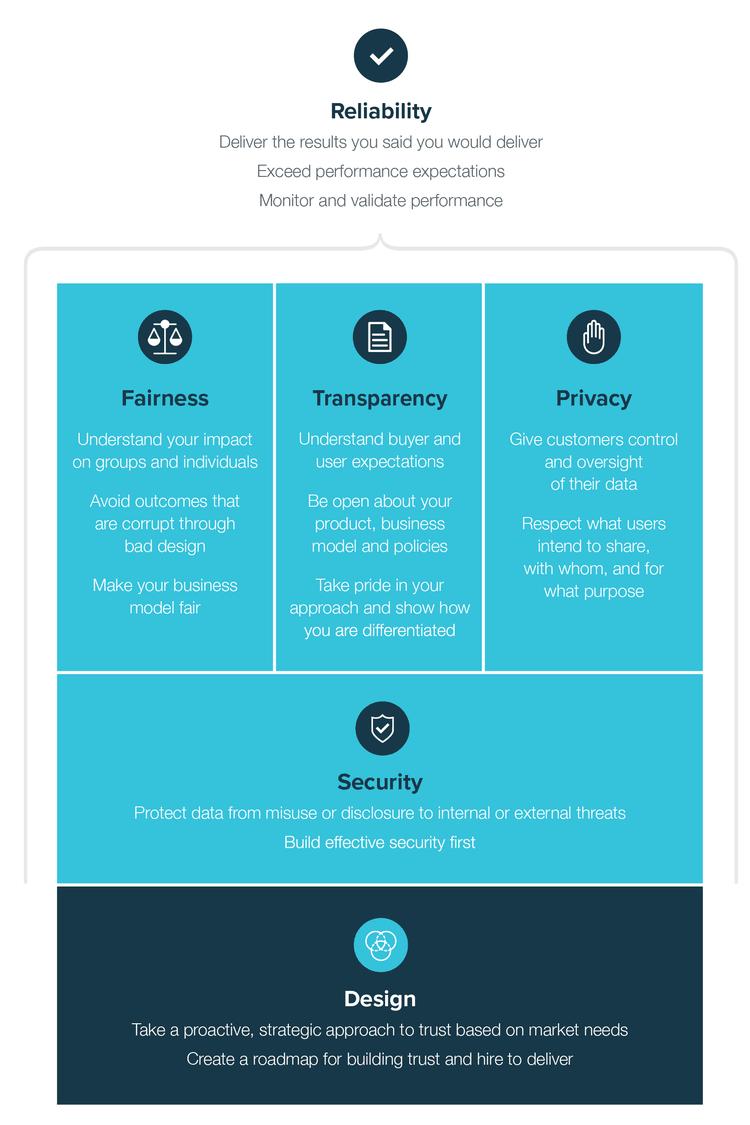 Trust Framework-01